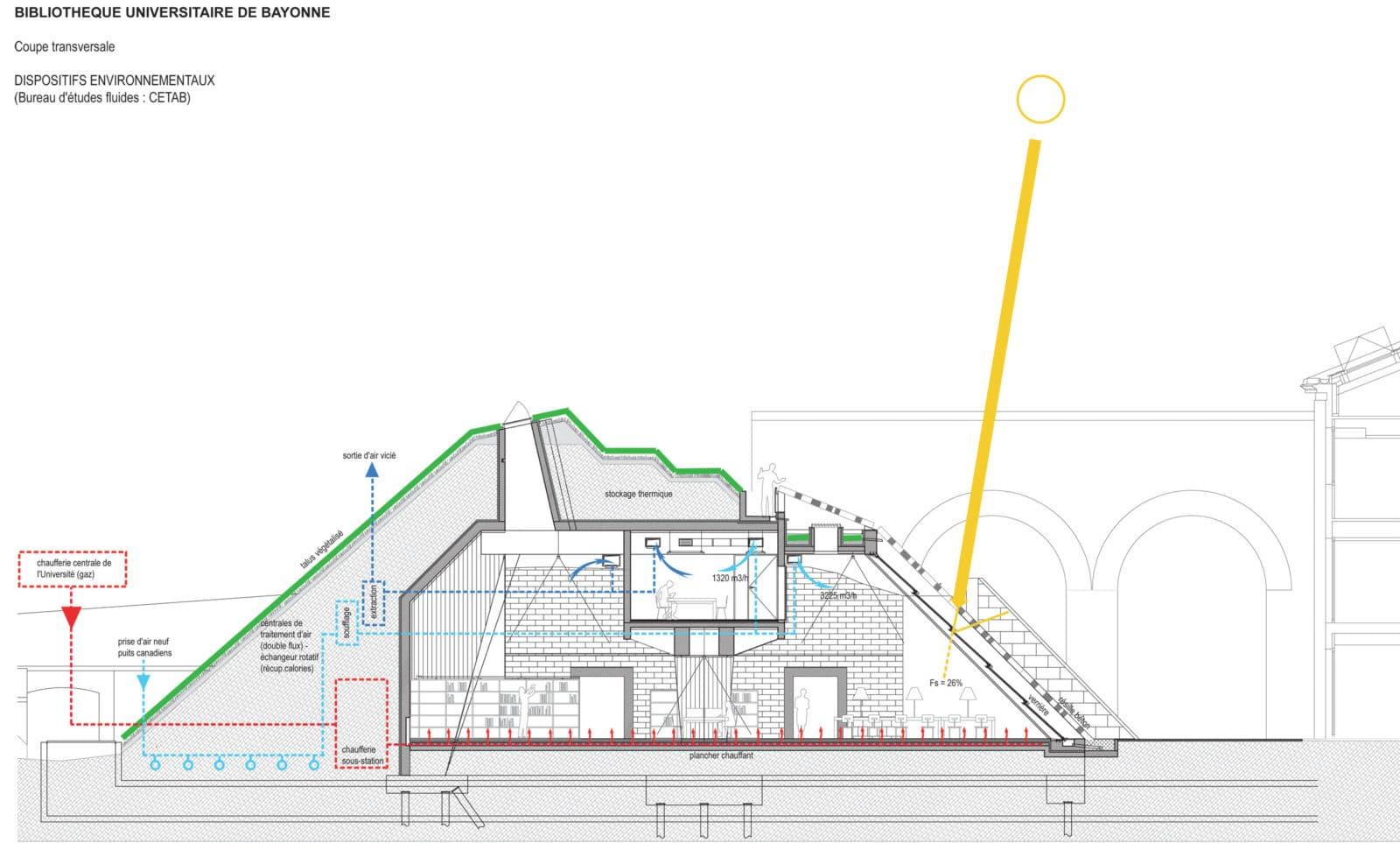 Puits Canadien Plan pour bibliothèque de bayonne par jean de giacinto architecture composite