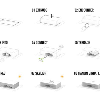 Step Diagram mvrdv tiajin